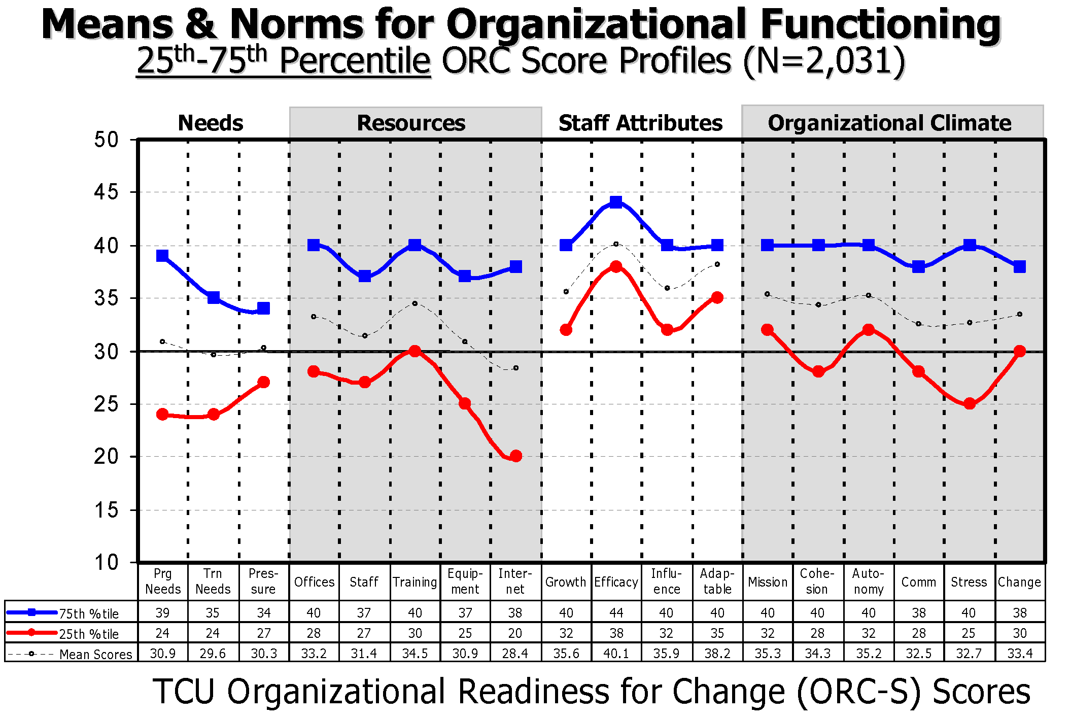 Institute of Behavioral Research organizational (staff) assessments norms: Seeing how your service compared with norms like these persuaded US services to commit to change