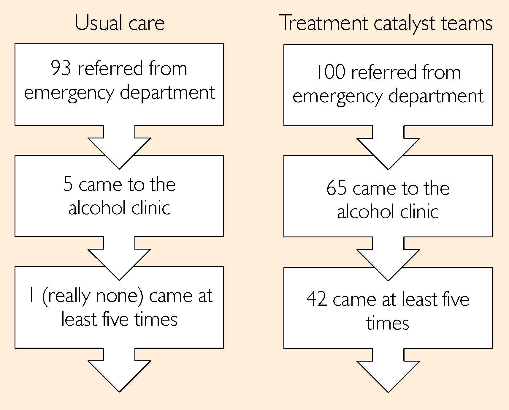 'Treatment catalyst' teams transformed clinic attendance.
