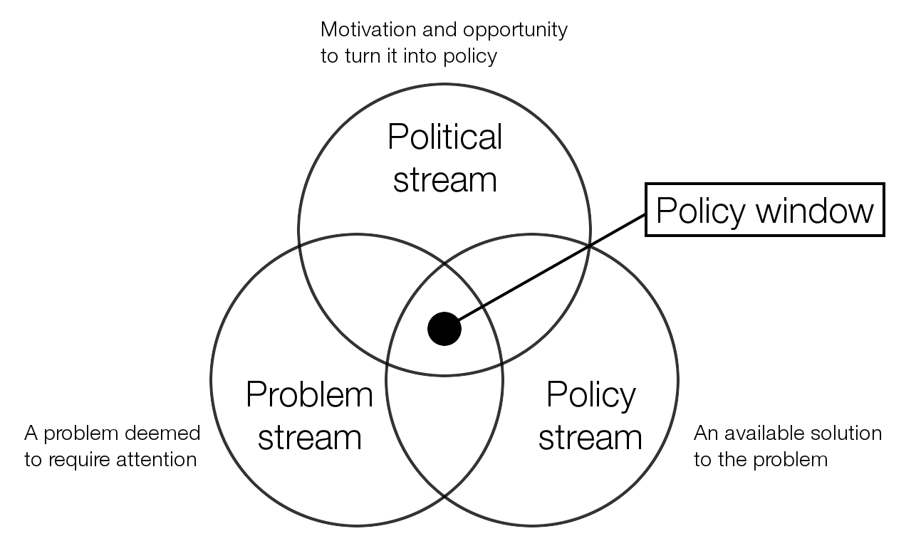 Depiction of Kingdon's Multiple Streams Theory