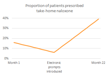 Evidence of the reversal of a downward trend in prescribing after electronic prompts were introduced