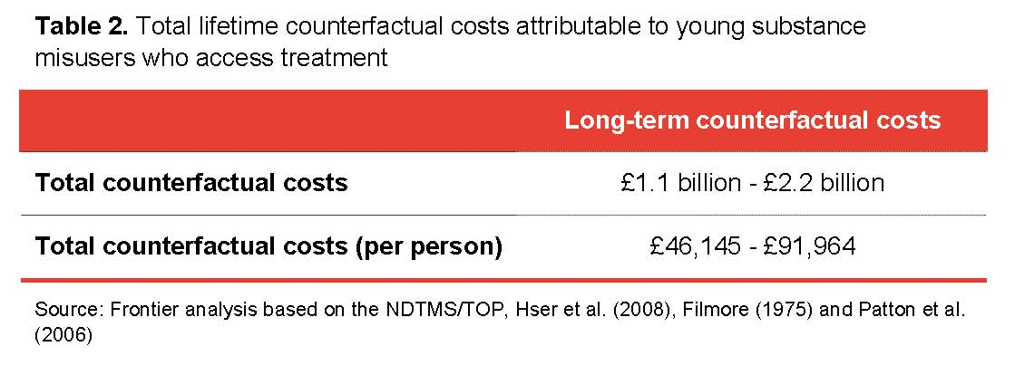 Table 2. Total lifetime counterfactual costs attributable to young substance misusers who access treatment