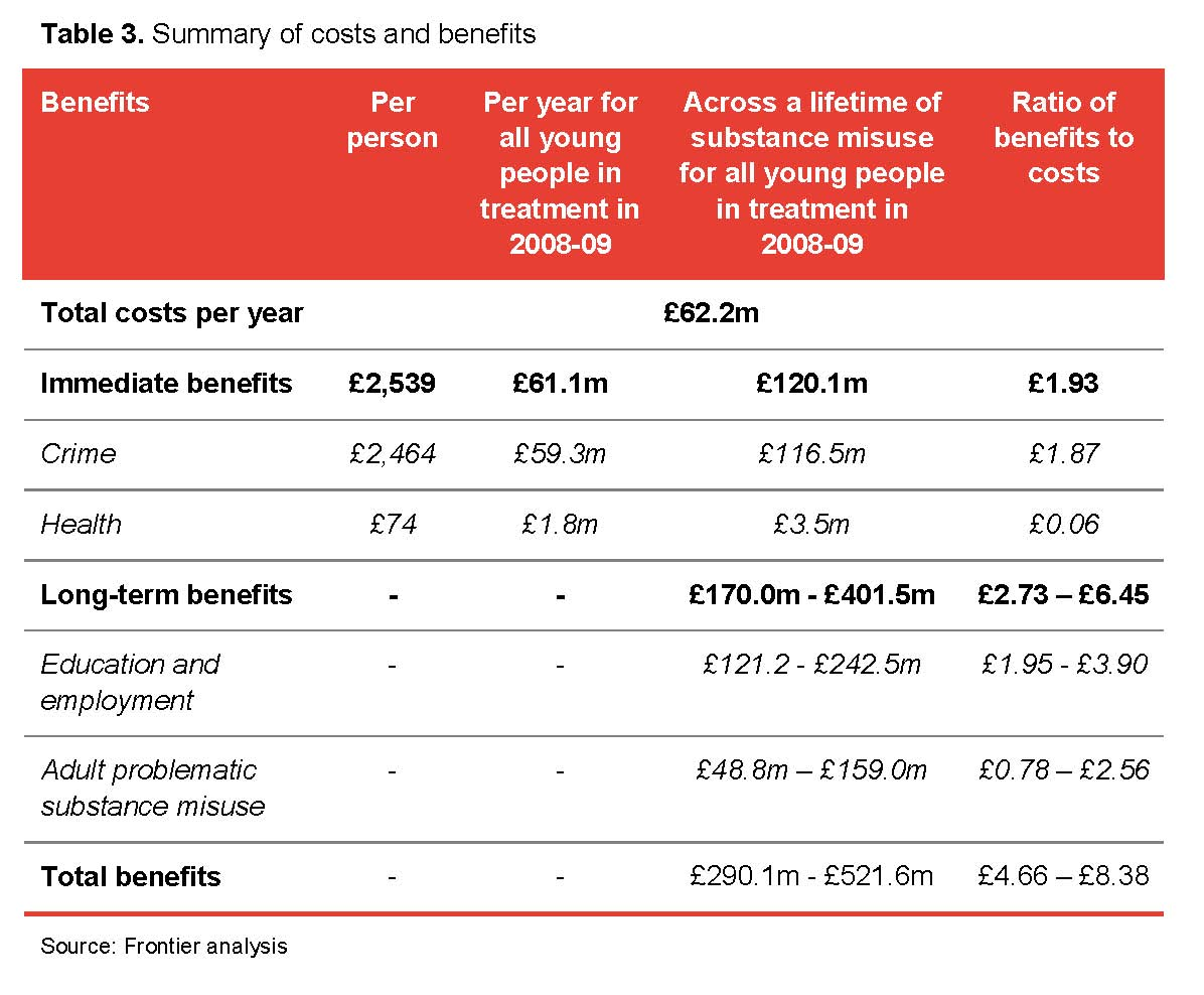 Table 3. Summary of costs and benefits