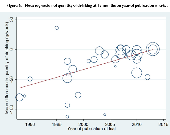 Over the years, studies' estimates of the impact of brief interventions on drinking a year later steadily diminished until by 2014 it averaged near zero