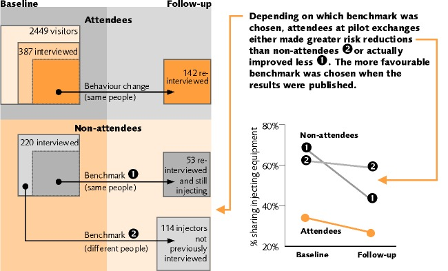 Attendee and comparison groups in pilot needle exchange evaluation