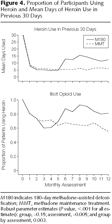 Post-detoxification resurgence in average days of heroin use and proportion of patients using
