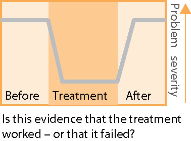 Is post-treatment bounce-back of dependent drug use a sign treatment was working?
